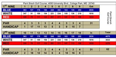 Sample Paint Branch Scorecard - links to Paint Branch Scorecard (PDF)