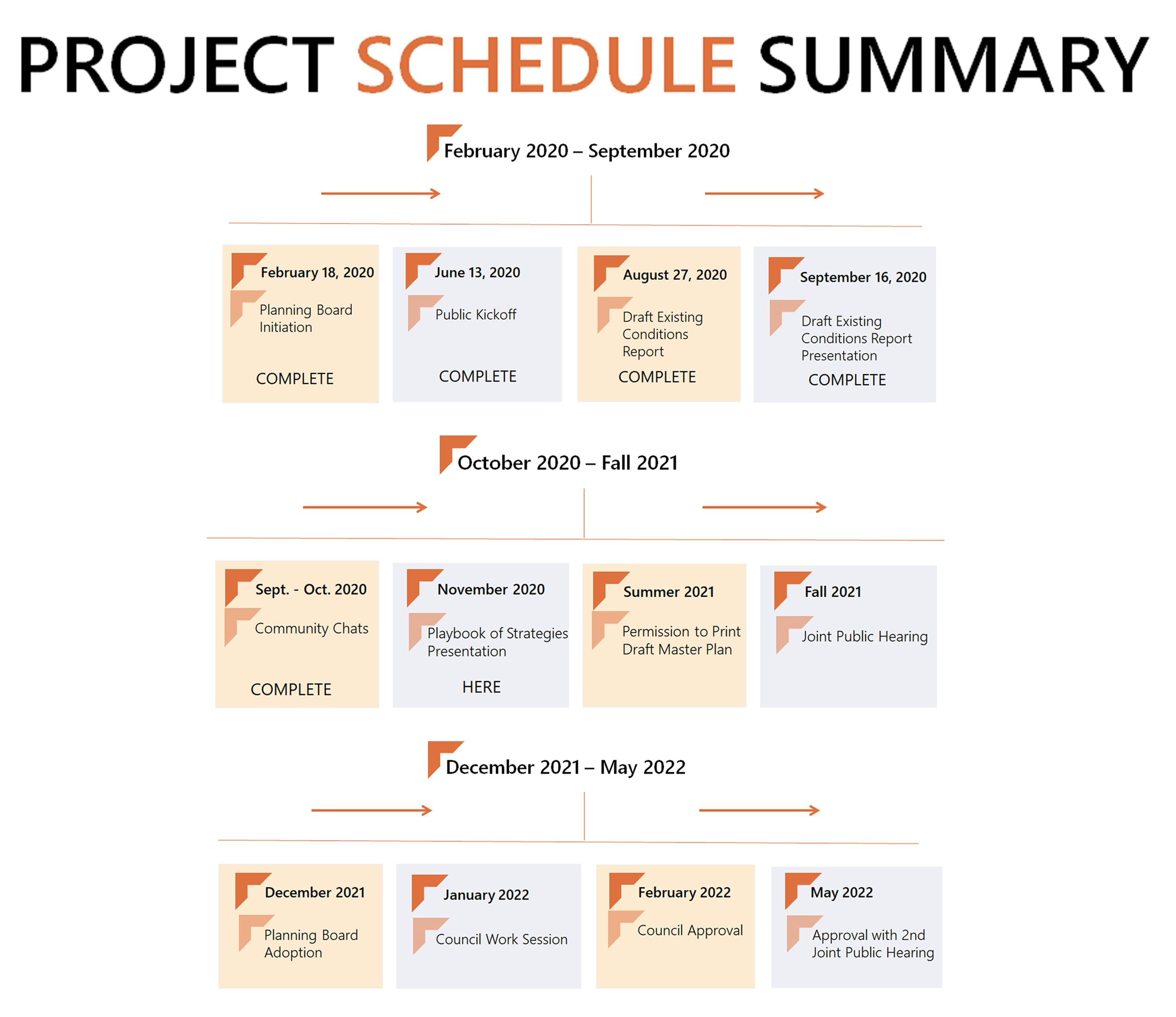 Project Schedule Summary_updated 10232020